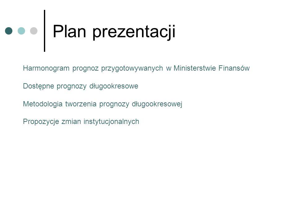 Plan prezentacji Harmonogram prognoz przygotowywanych w Ministerstwie Finansów. Dostępne prognozy długookresowe.