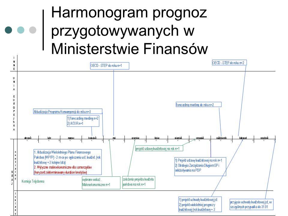 Harmonogram prognoz przygotowywanych w Ministerstwie Finansów