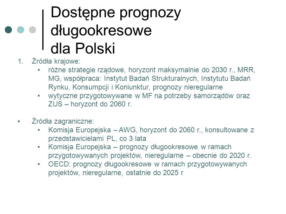 Dostępne prognozy długookresowe dla Polski