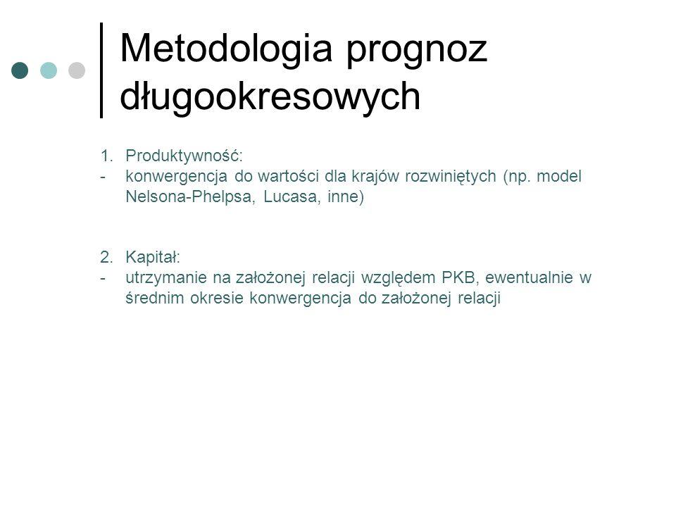 Metodologia prognoz długookresowych
