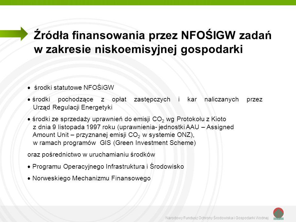 Źródła finansowania przez NFOŚIGW zadań w zakresie niskoemisyjnej gospodarki