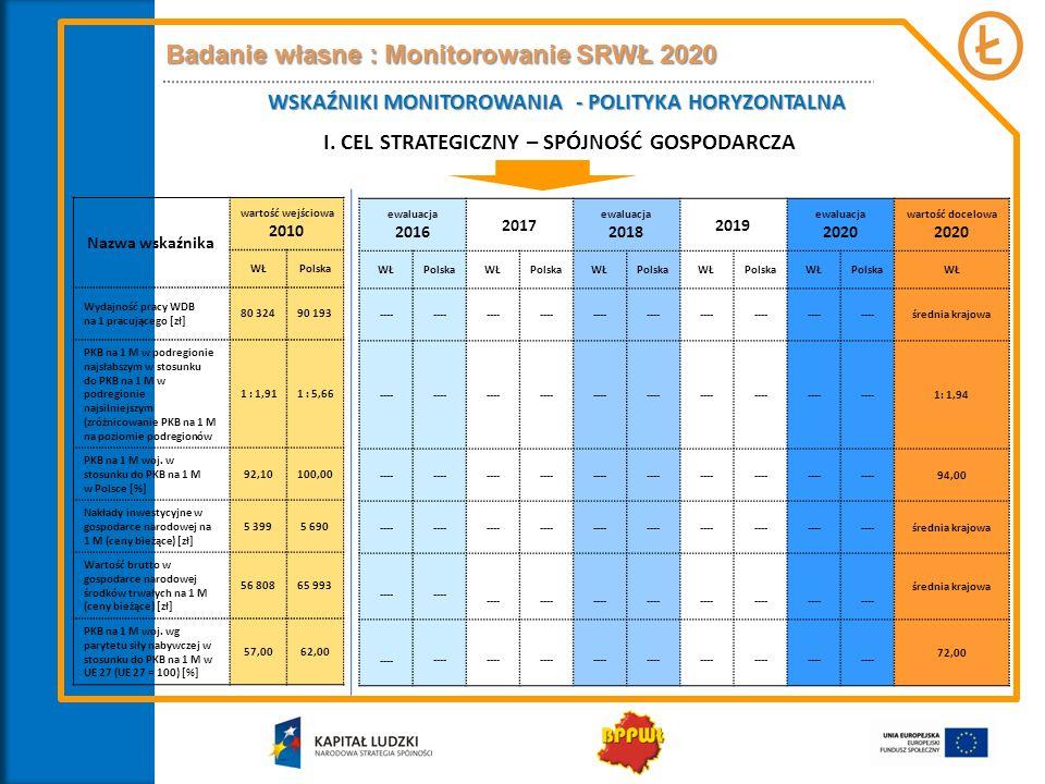 Badanie własne : Monitorowanie SRWŁ 2020
