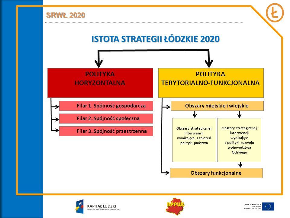 ISTOTA STRATEGII ŁÓDZKIE 2020