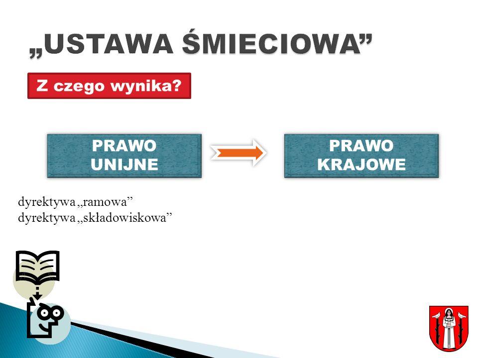 """""""USTAWA ŚMIECIOWA Z czego wynika PRAWO UNIJNE PRAWO KRAJOWE"""