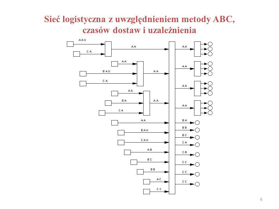 Sieć logistyczna z uwzględnieniem metody ABC,