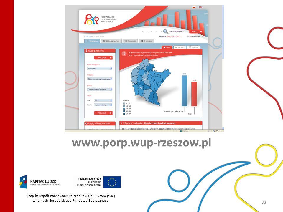 www.porp.wup-rzeszow.pl Projekt współfinansowany ze środków Unii Europejskiej.