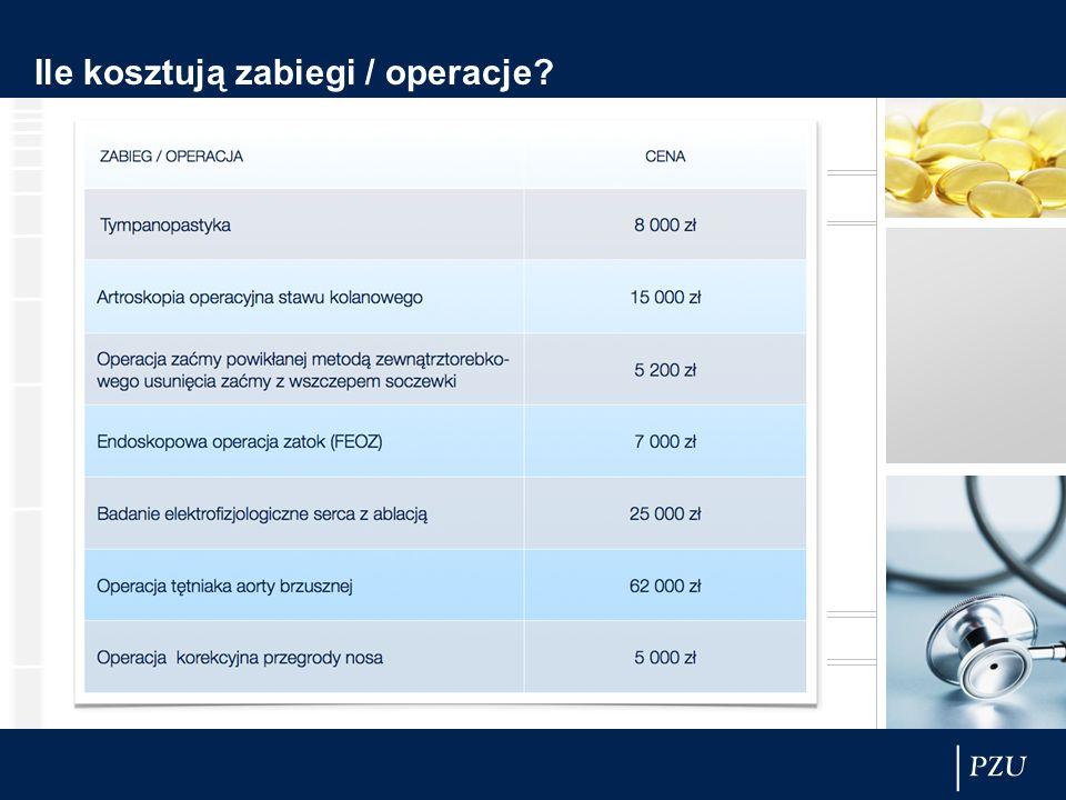 Ile kosztują zabiegi / operacje