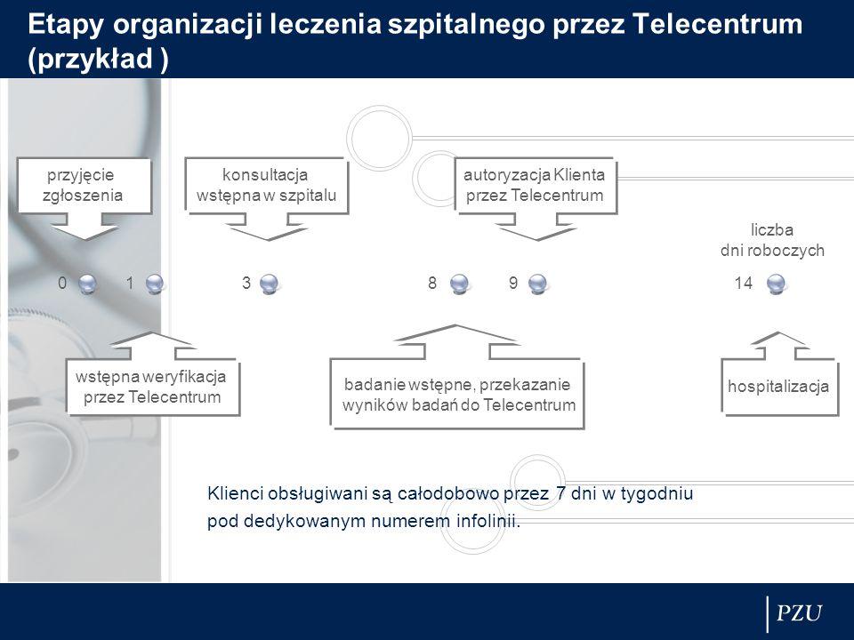 Etapy organizacji leczenia szpitalnego przez Telecentrum (przykład )