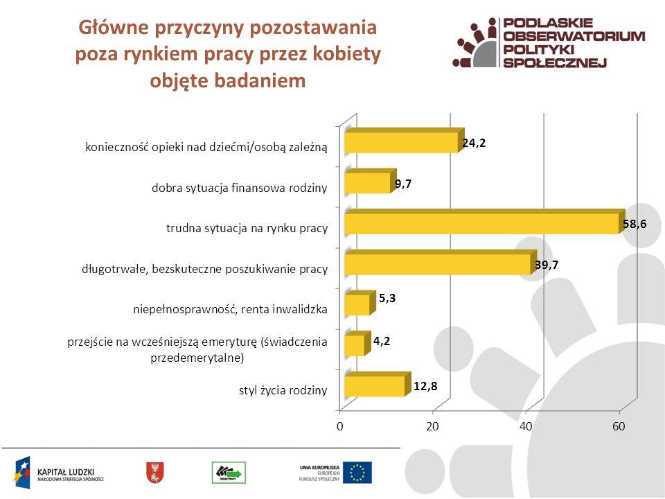 Główne przyczyny pozostawania poza rynkiem pracy przez kobiety objęte badaniem