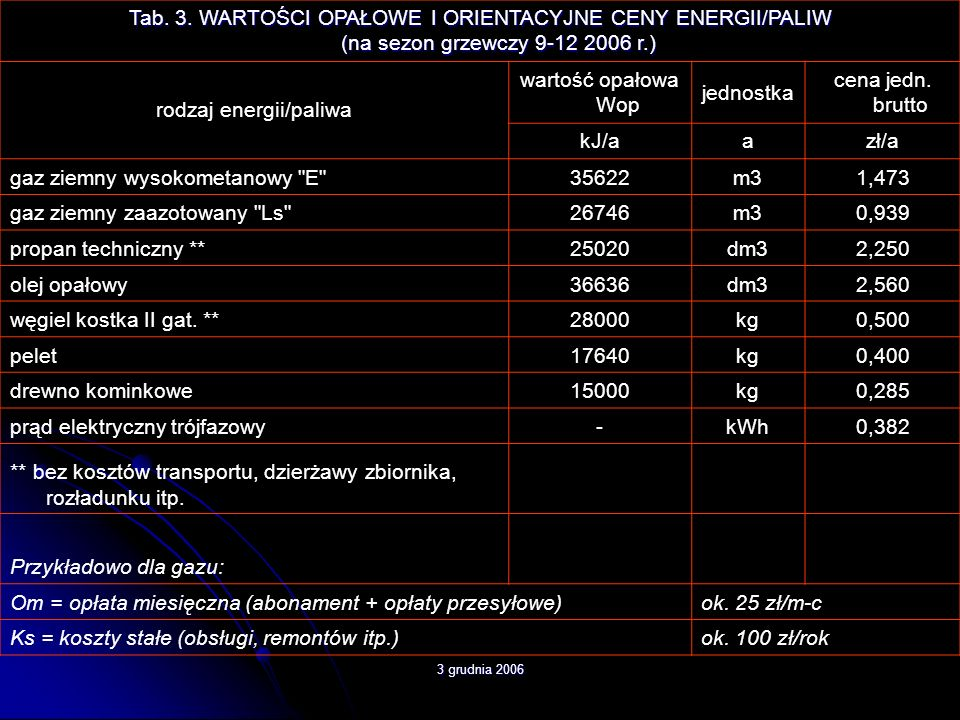 rodzaj energii/paliwa