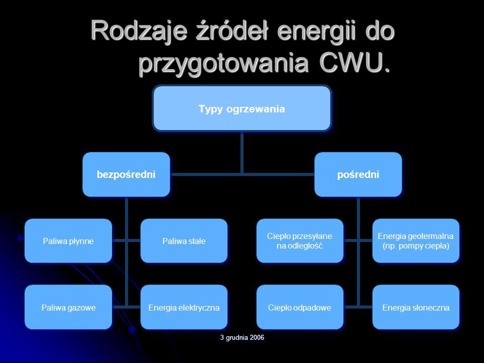 Rodzaje źródeł energii do przygotowania CWU.