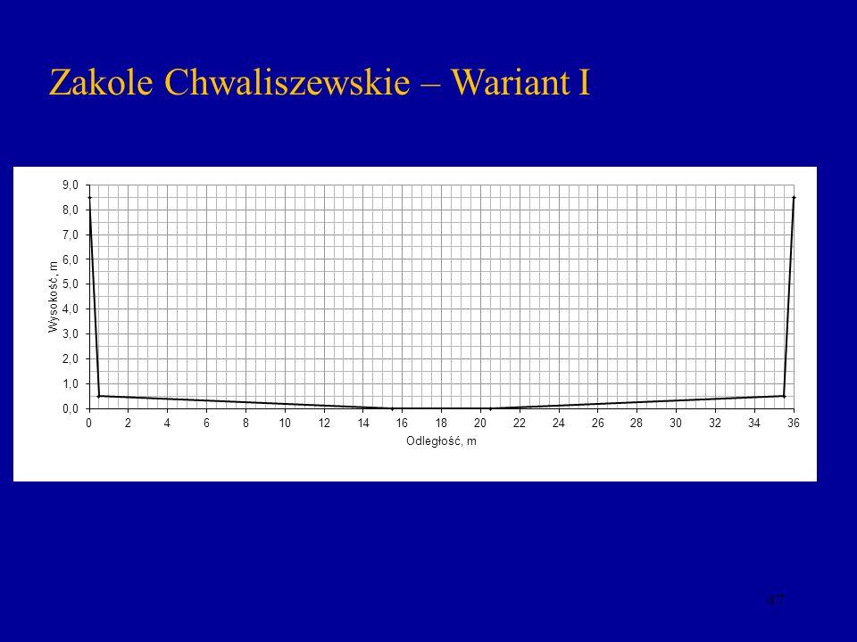 Zakole Chwaliszewskie – Wariant I