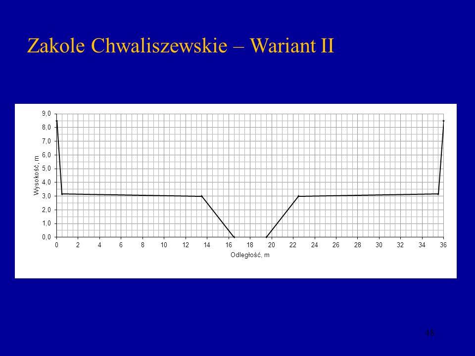 Zakole Chwaliszewskie – Wariant II