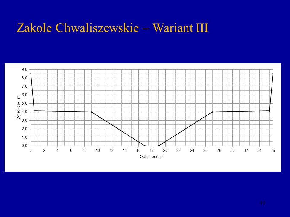 Zakole Chwaliszewskie – Wariant III