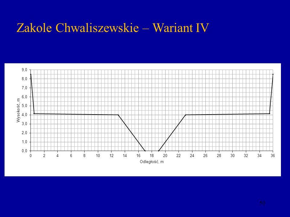Zakole Chwaliszewskie – Wariant IV