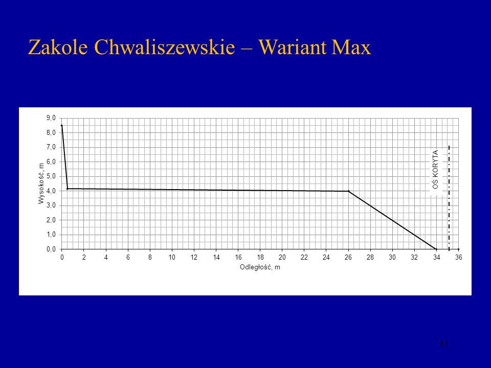 Zakole Chwaliszewskie – Wariant Max