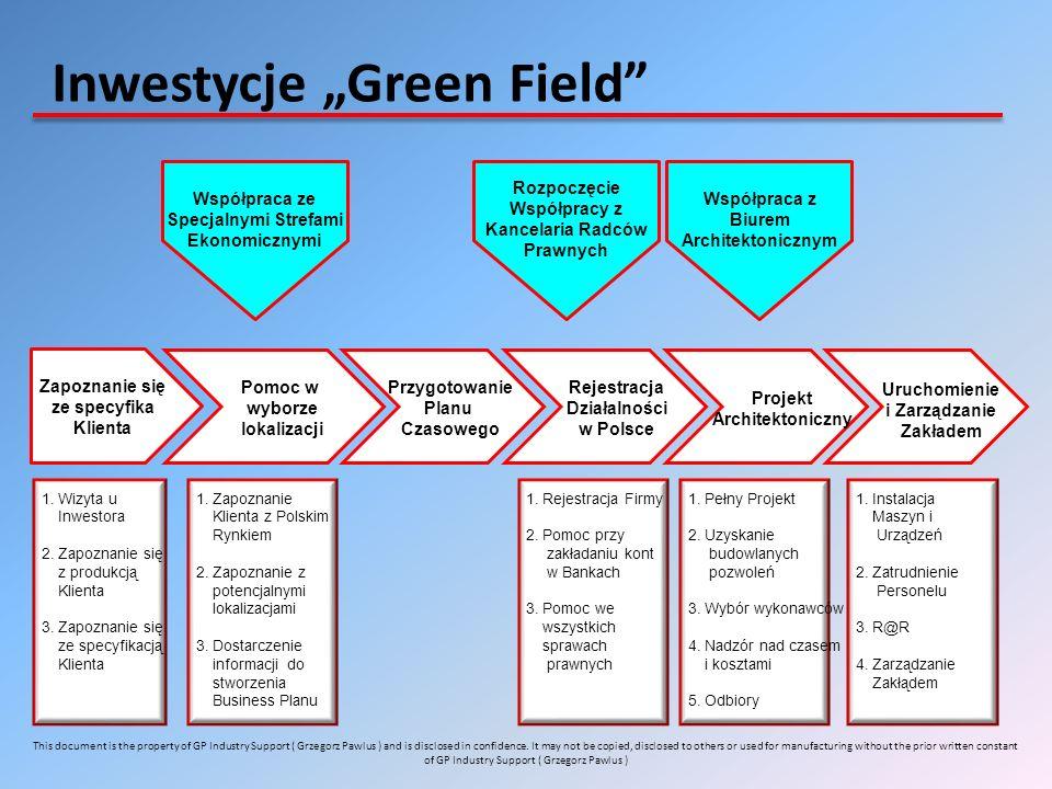 """Inwestycje """"Green Field"""