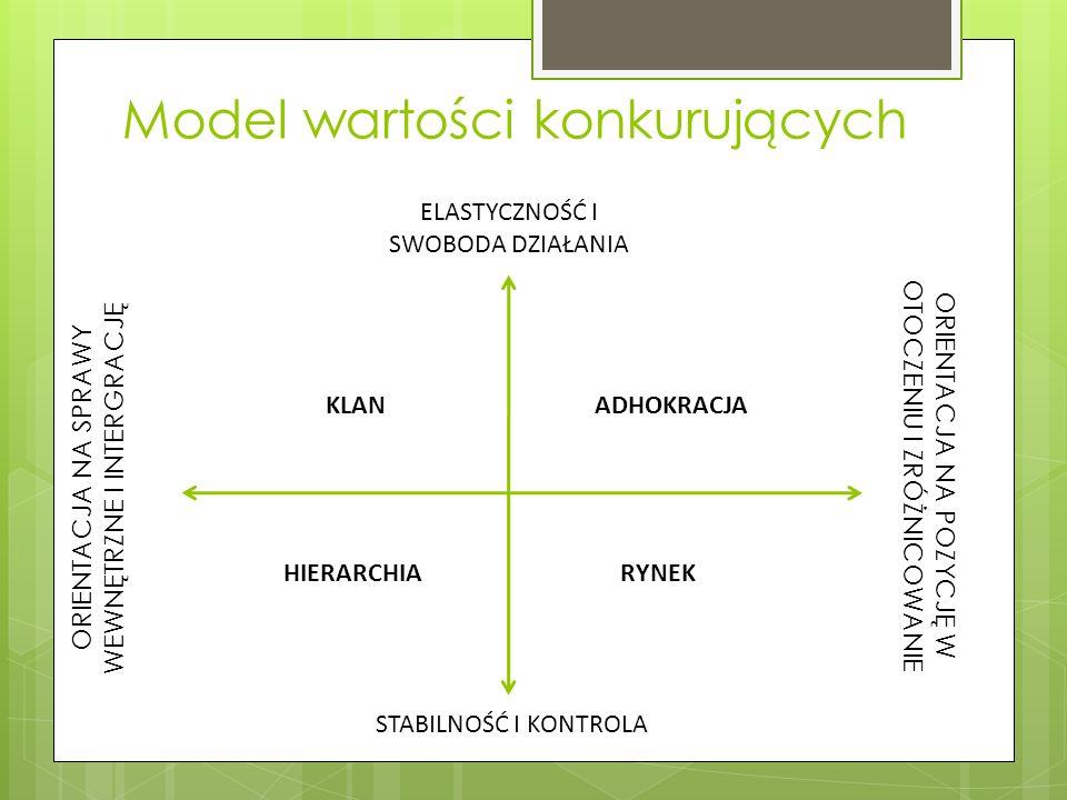 Model wartości konkurujących