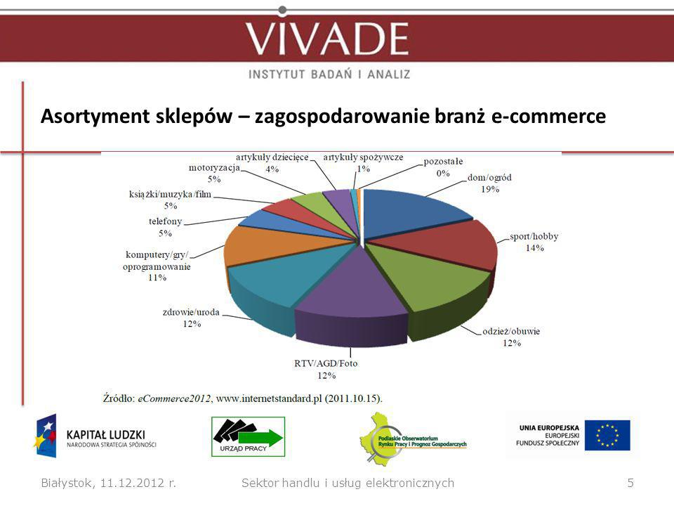 Asortyment sklepów – zagospodarowanie branż e-commerce