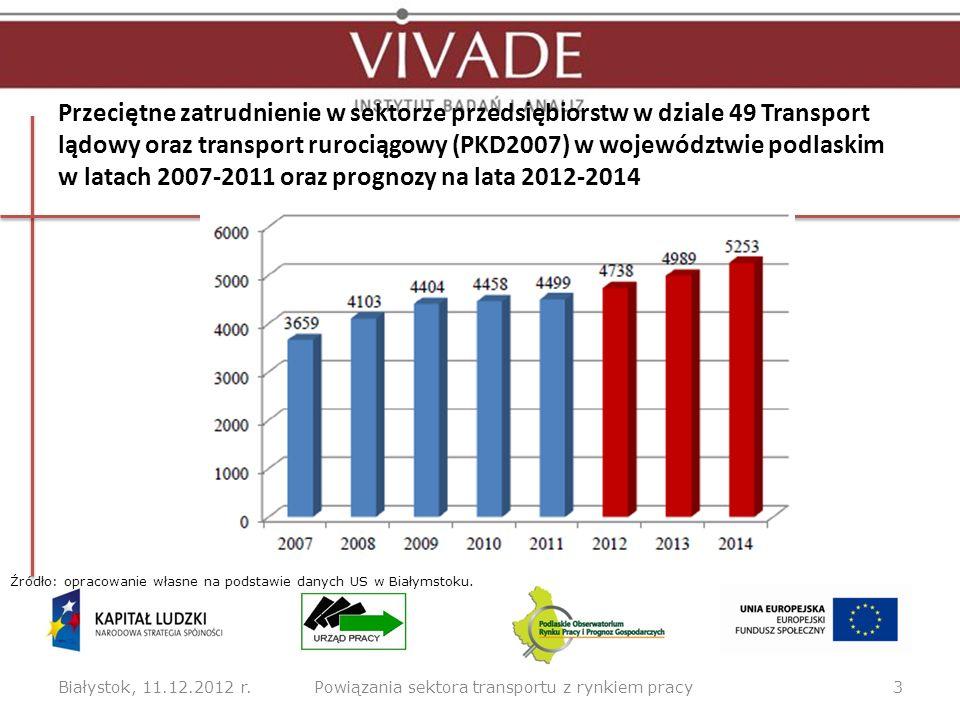 Powiązania sektora transportu z rynkiem pracy