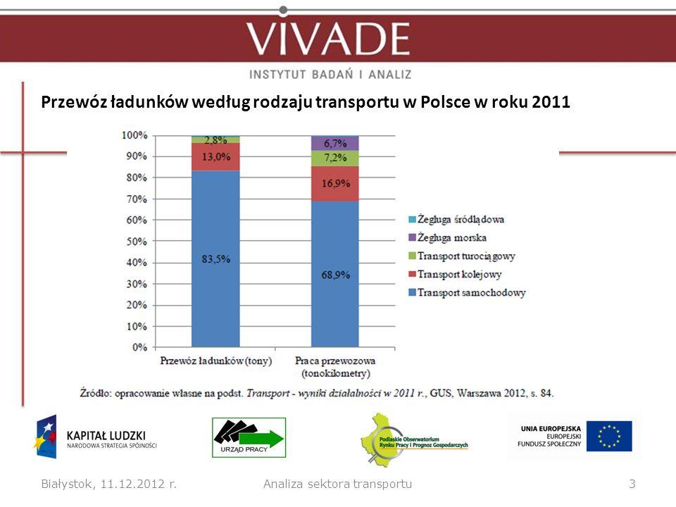 Przewóz ładunków według rodzaju transportu w Polsce w roku 2011