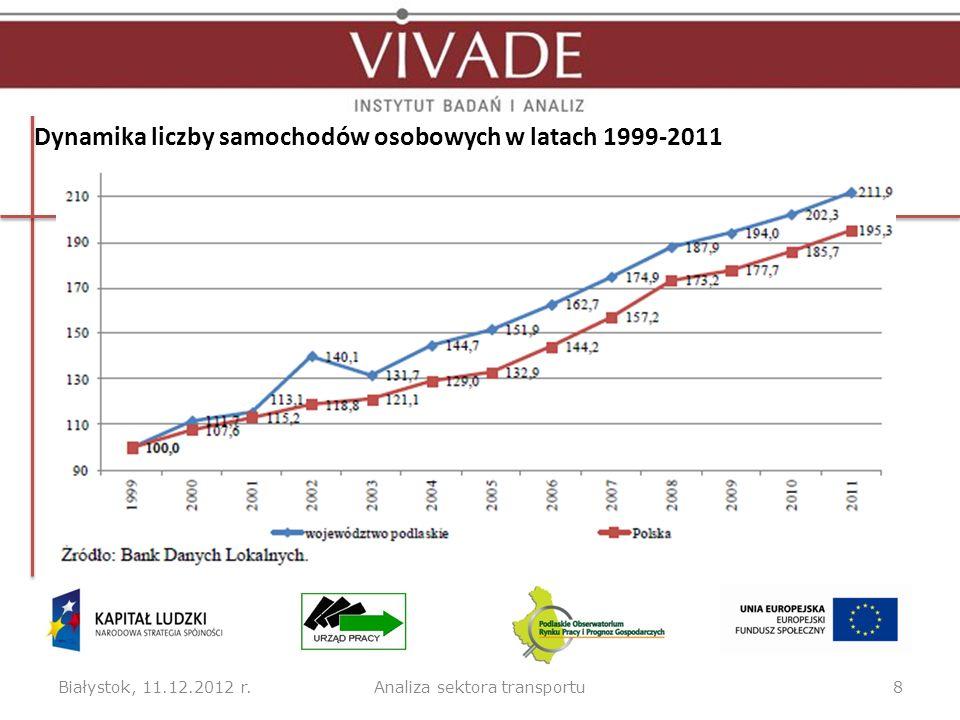 Dynamika liczby samochodów osobowych w latach 1999-2011