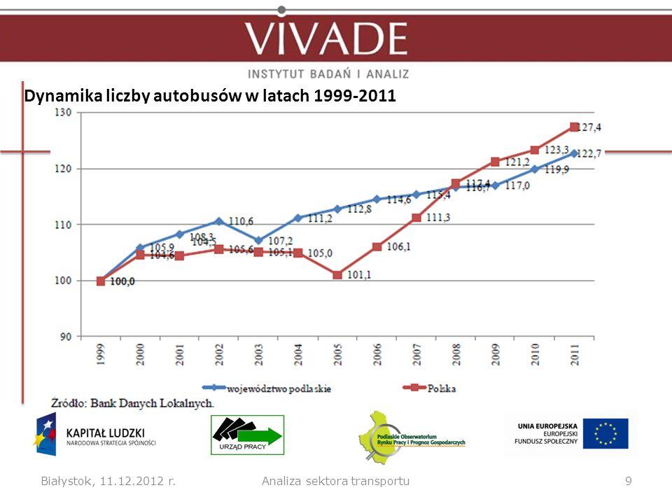 Dynamika liczby autobusów w latach 1999-2011