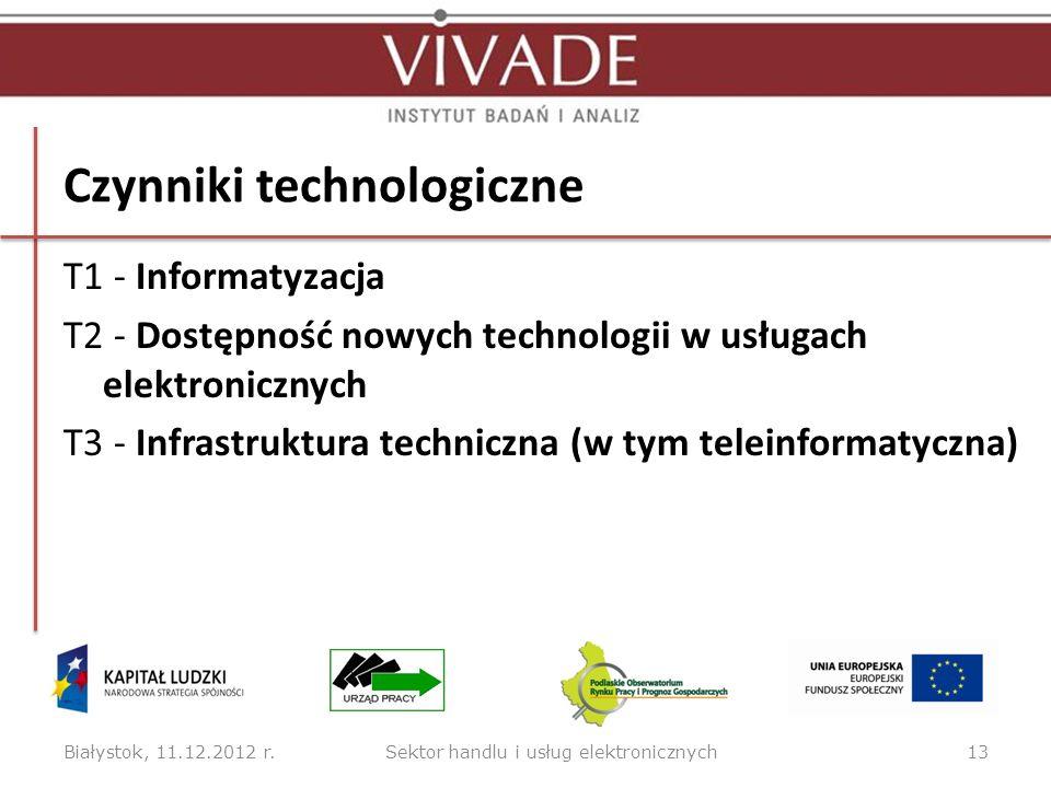 Czynniki technologiczne