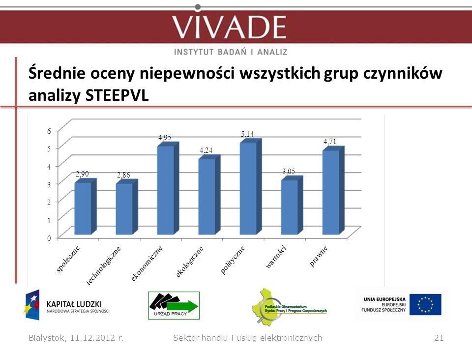 Średnie oceny niepewności wszystkich grup czynników analizy STEEPVL