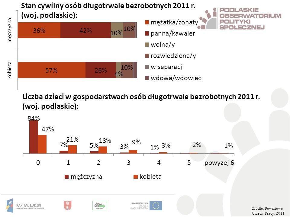 Stan cywilny osób długotrwale bezrobotnych 2011 r. (woj. podlaskie):