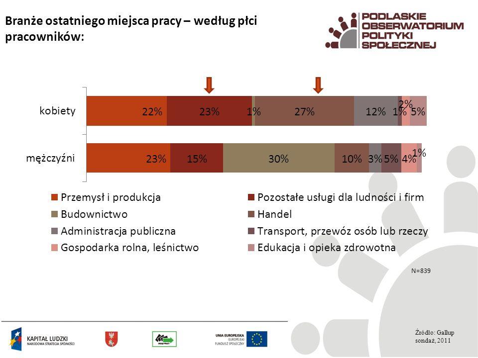 Branże ostatniego miejsca pracy – według płci pracowników: