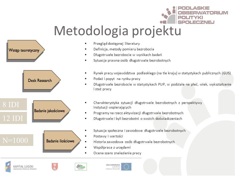 Metodologia projektu 8 IDI 12 IDI N=1000 Przegląd dostępnej literatury