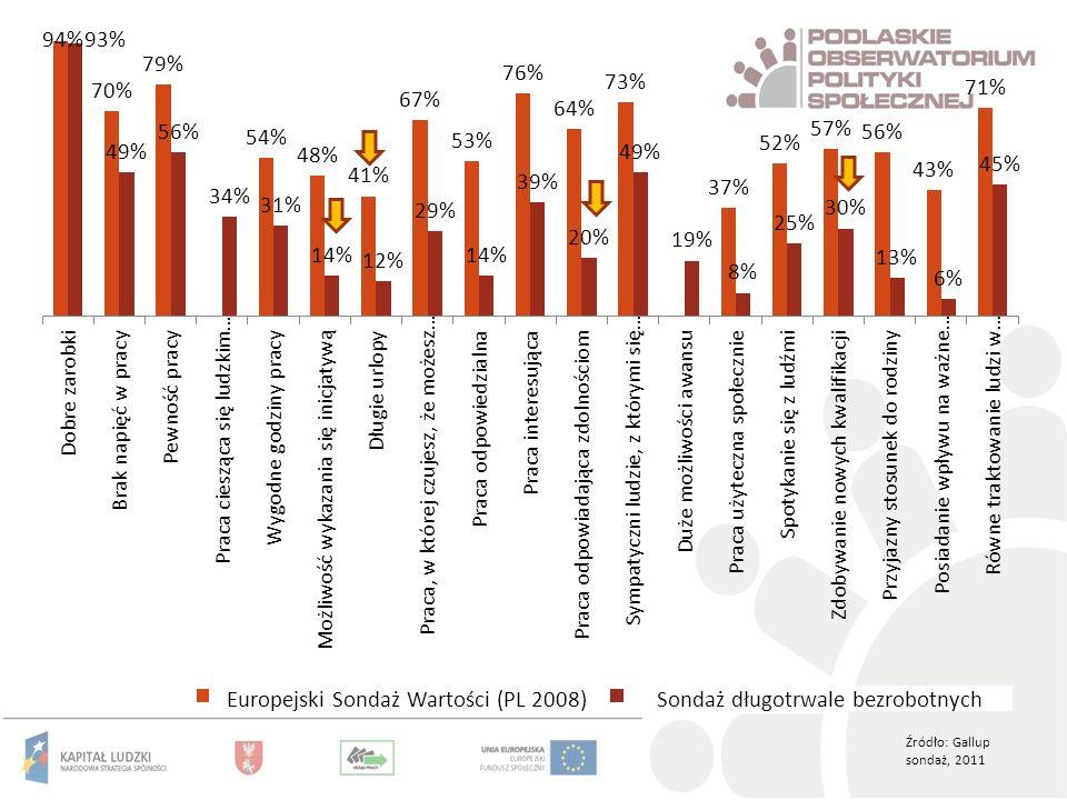 Europejski Sondaż Wartości (PL 2008) Sondaż długotrwale bezrobotnych