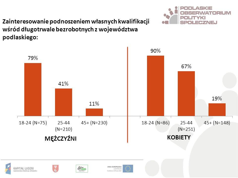 Zainteresowanie podnoszeniem własnych kwalifikacji wśród długotrwale bezrobotnych z województwa podlaskiego: