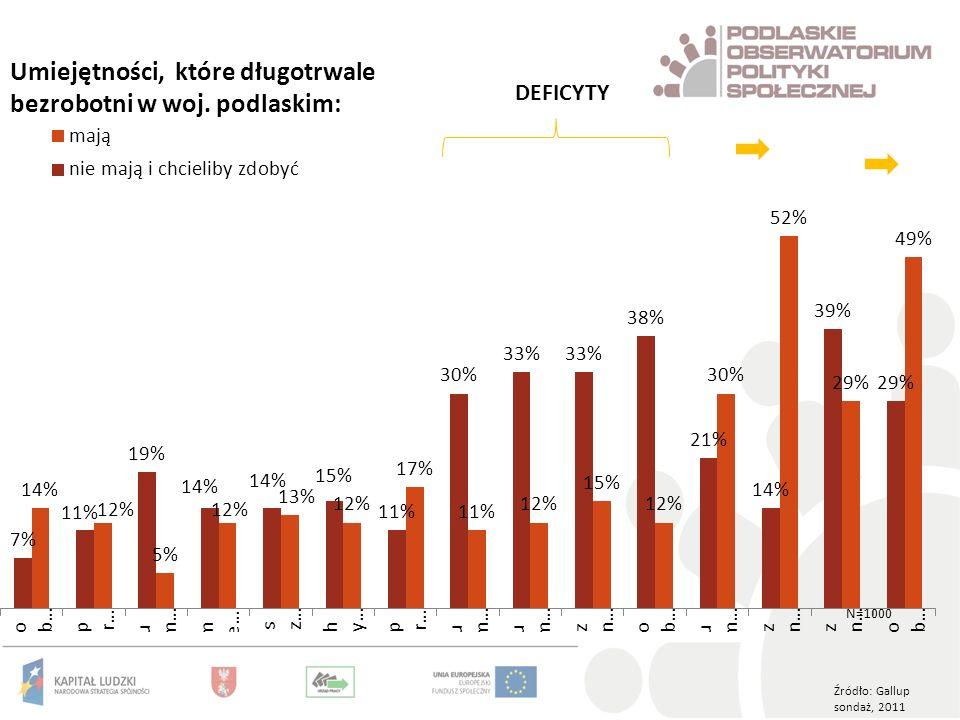 Źródło: Gallup sondaż, 2011