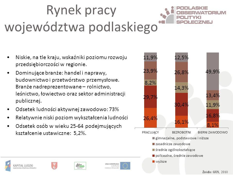 Rynek pracy województwa podlaskiego
