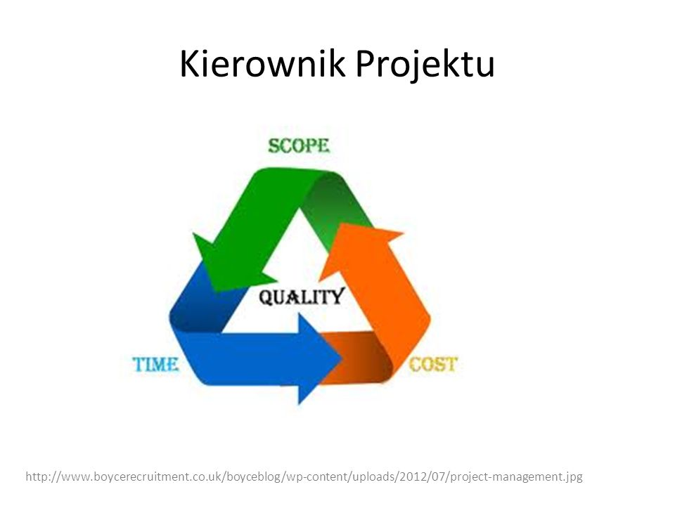 Kierownik Projektu http://www.boycerecruitment.co.uk/boyceblog/wp-content/uploads/2012/07/project-management.jpg.