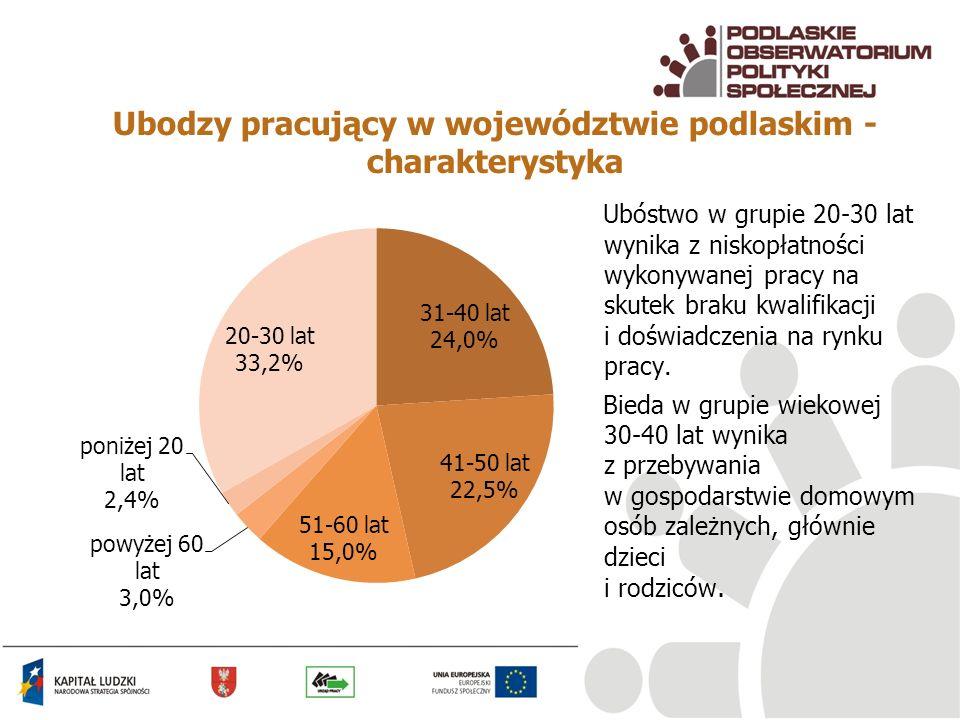 Ubodzy pracujący w województwie podlaskim - charakterystyka