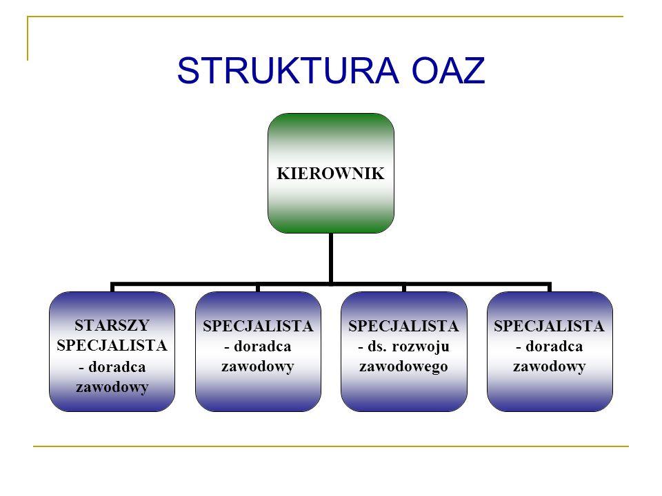 STRUKTURA OAZ