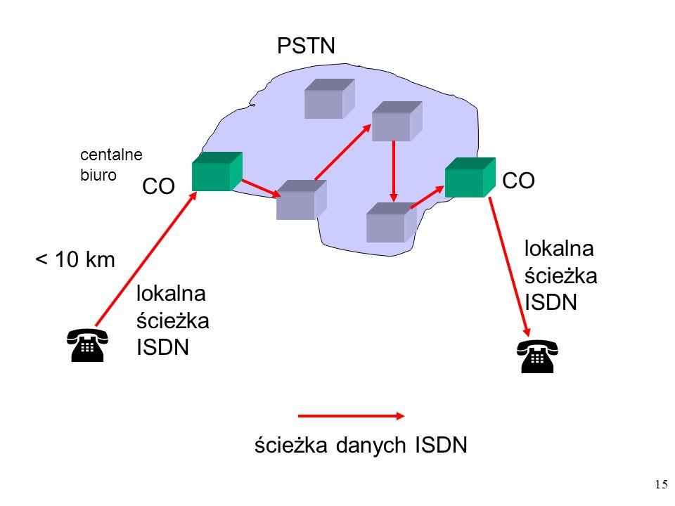   PSTN CO CO lokalna ścieżka ISDN < 10 km lokalna ścieżka ISDN