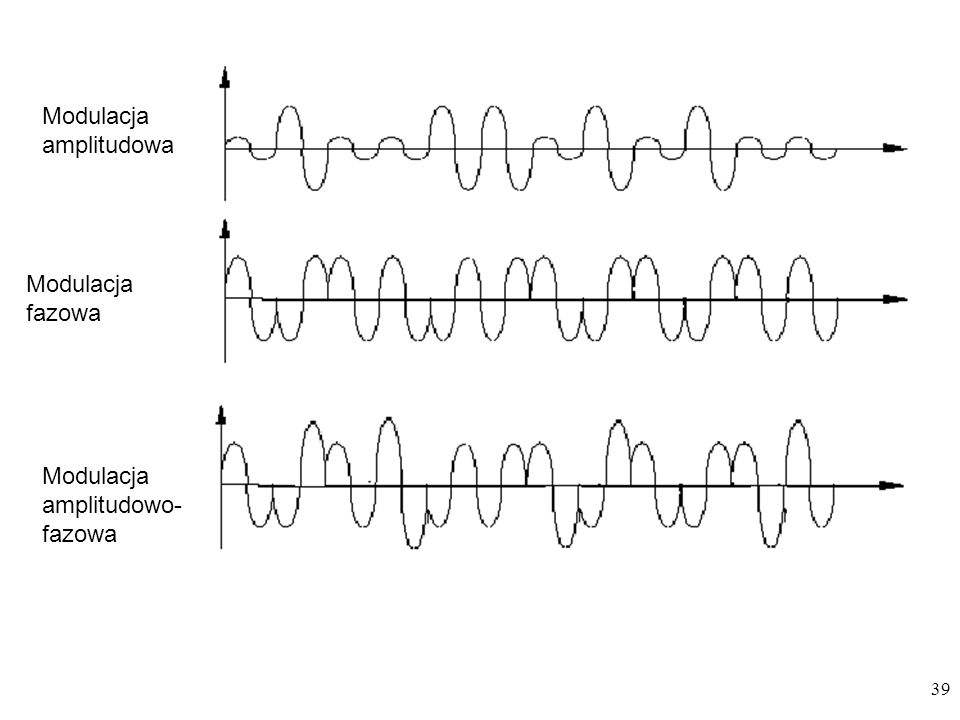 Modulacja amplitudowa
