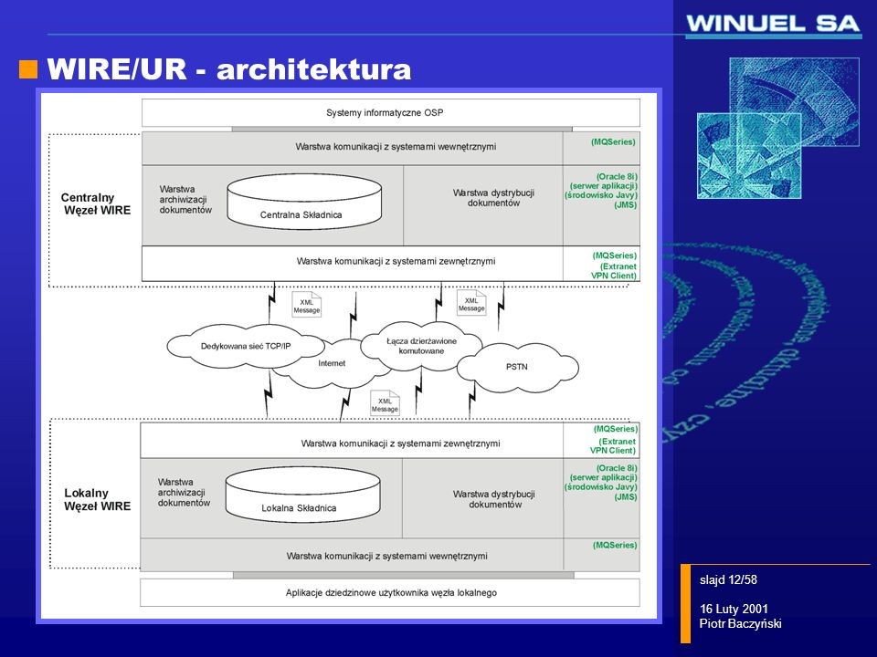 WIRE/UR - architektura