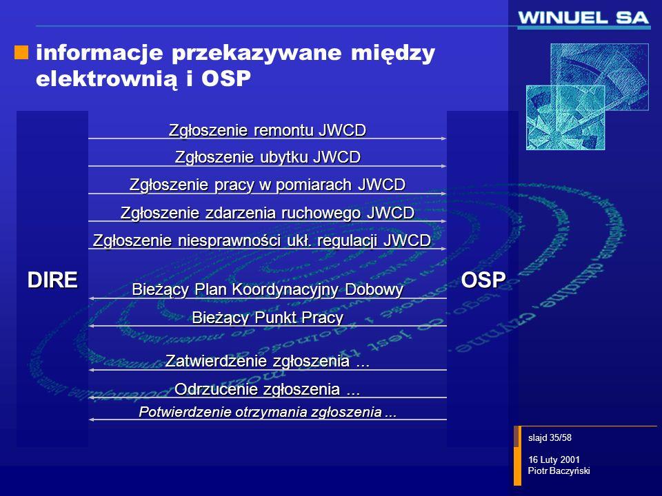 informacje przekazywane między elektrownią i OSP