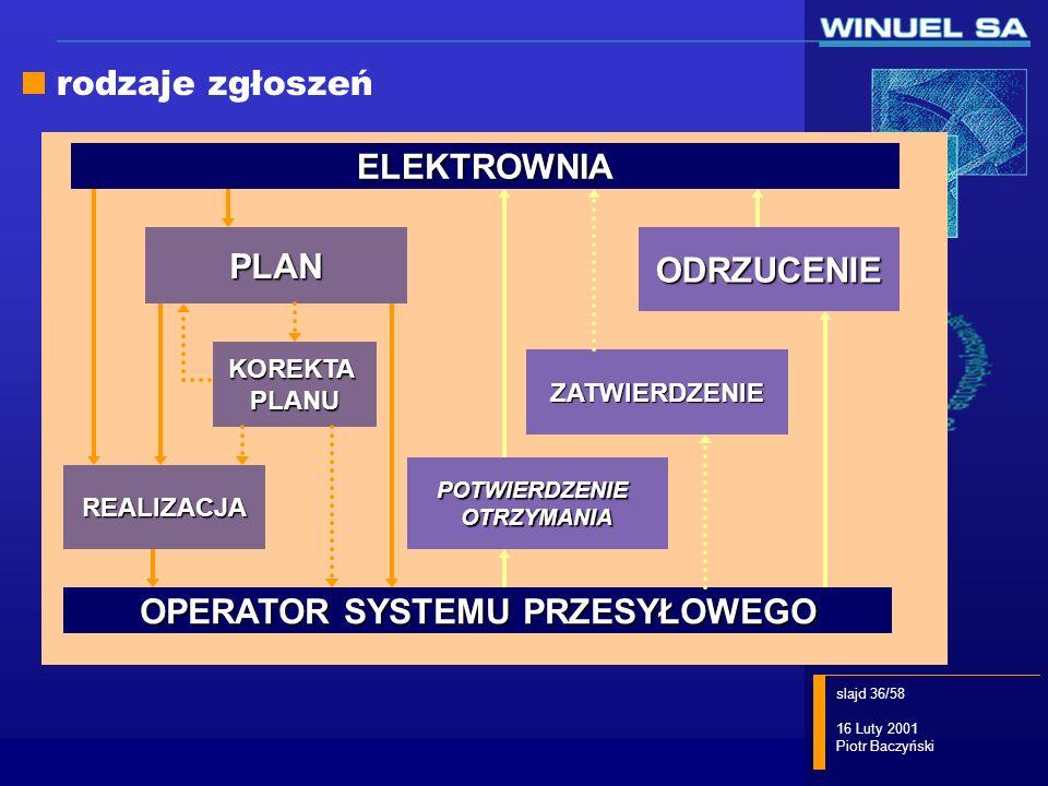 OPERATOR SYSTEMU PRZESYŁOWEGO