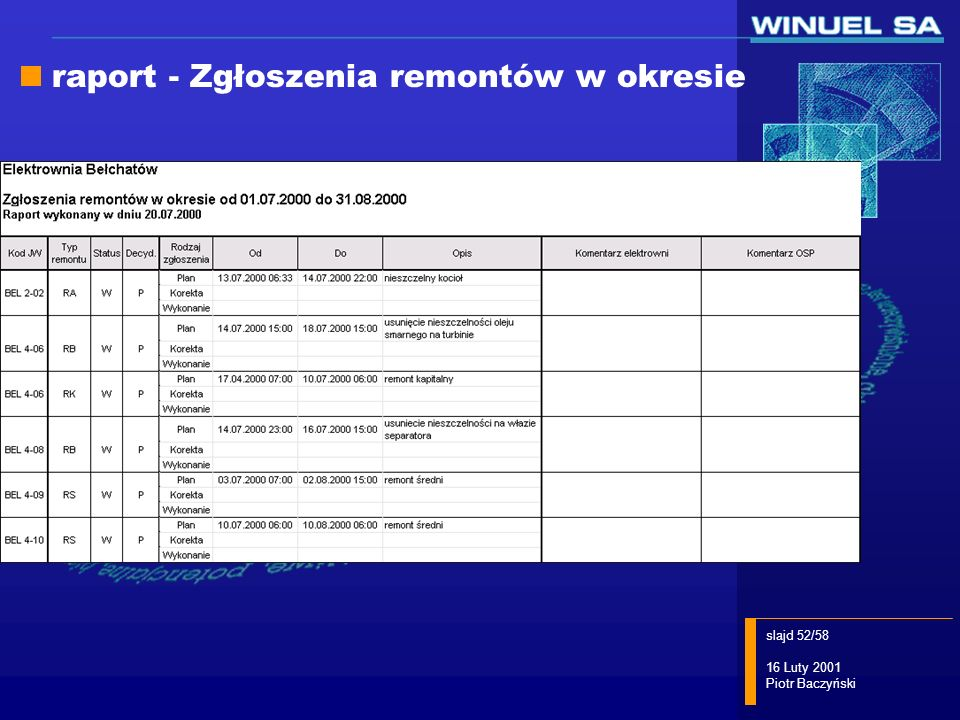 raport - Zgłoszenia remontów w okresie