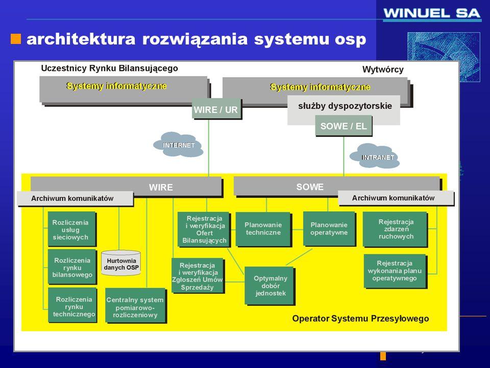 architektura rozwiązania systemu osp