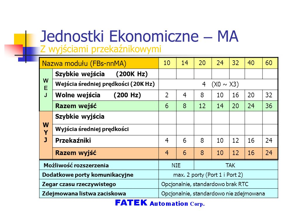 Jednostki Ekonomiczne – MA Z wyjściami przekaźnikowymi