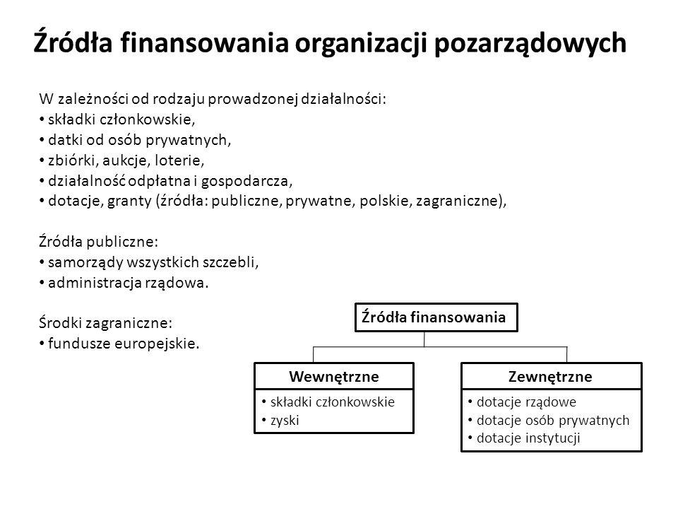 Źródła finansowania organizacji pozarządowych
