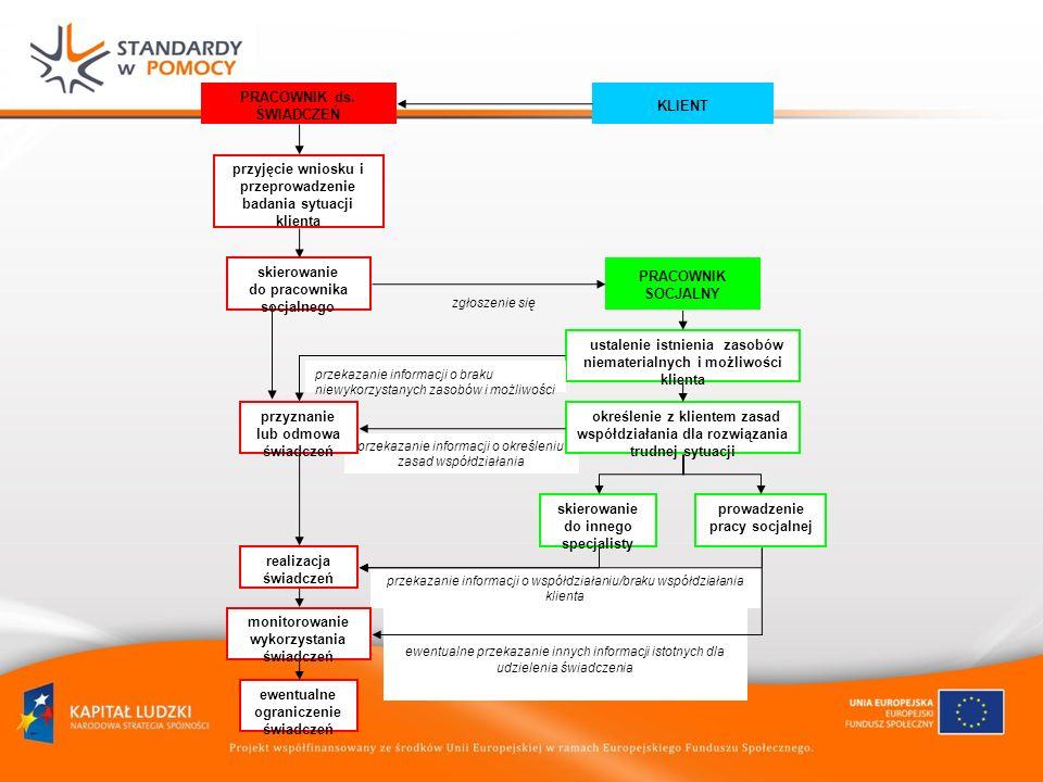 przyjęcie wniosku i przeprowadzenie badania sytuacji klienta