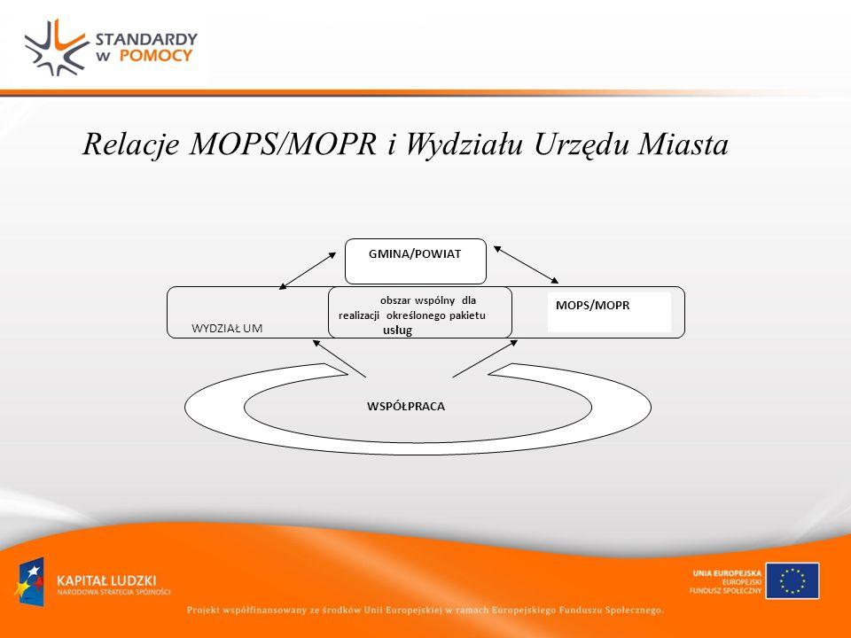 Relacje MOPS/MOPR i Wydziału Urzędu Miasta